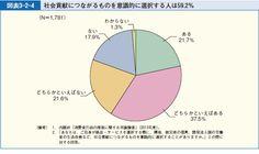 図表3-2-4 社会貢献につながるものを意識的に選択する人は59.2%