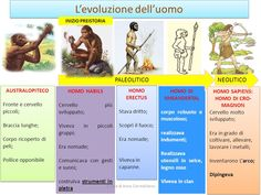 PERCORSO DI STORIA: L'EVOLUZIONE DELL'UOMO - ppt scaricare Era Paleolítica, Virginia, Science Projects For Kids, History For Kids, Problem Solving, Middle School, Montessori, Coding, Education
