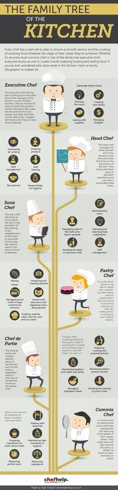 Kitchen family tree