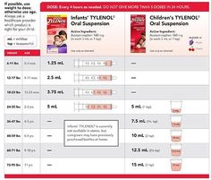 Infant and children s dosage by weight for tylenol and motrin
