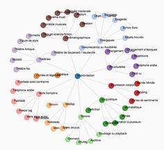 La TIC vous offre une carte MindMap (ou carte mentale) uniquesur le webdes catégories d'improvisation théâtrale. En cliquant sur la catégorie d'improvisation de votre choix, le lien v…
