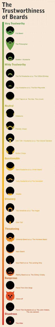 The Trustworthiness Of Beards…