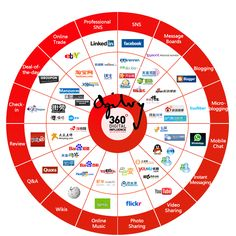 Oct China's Social Media Equivalents: An Updated Infographic Author: Jeremy Webb Via Asia Digital Map Social Media Trends, Social Media Influencer, Social Media Site, Online Marketing, Social Media Marketing, Digital Marketing, Marketing News, Inbound Marketing, Social Networks