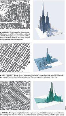 Maximizing Progress: Urban Density ~ WSJ Celebrates the Endless City