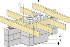 Рис.10. Устройство проема в перекрытии для дымовых или вентиляционных каналов.