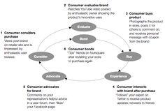 McKinsey inspired consumer journey