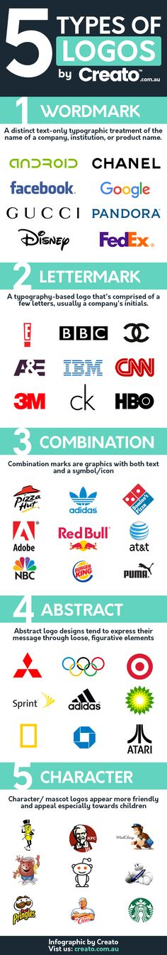 5 Types of Logos: Which One is Right for Your Business? #Infographic #LogoDesign
