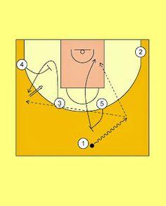 Pick'n'Roll. Resources for basketball coaches.: Partizan NIS Belgrade Horns Offense (2)