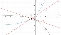Schnittwinkel φ der Graphen der Funktionen f und g im Schnittpunkt S