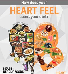 An Explanation on heart healthy food