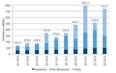U.S. Solar PV Installations Jump 116 Percent Over Q2 2011, Driven Partly By Loan Guarantees 2012-09-10 at 9.20.34 AM