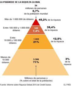 http://noblat.oglobo.globo.com/geral/noticia/2015/10/1-da-populacao-mundial-concentra-metade-de-toda-riqueza-do-planeta.html + http://www.sindicomerciariosijui.com.br/paginas/noticia/110/2 = pirâmide hj se assemelha a LOSÂNGULO