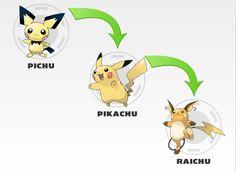 pikachu evoluciones - Buscar con Google