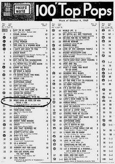 Top Radio Charts