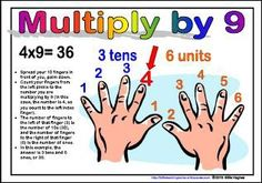 Not only does this website teach this awesome trick on how to multiply on your hands by 9, but it has a lot of other great lessons that you can use as a teacher for reading, writing, science,and math! - Danielle Widmer