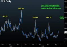 Looking at the VIX – an index long frowned upon by bulls and bears alike after posting many a false signals-it's worth examining the periodicity of its recent tops. The chart illustrates the last four meaningful peaks in the VIX occurred at 2-month intervals, starting in October.  Nonetheless, each of those 4 rallies in the VIX corresponded to a decline of 3.4%-3.8% in the S in each.
