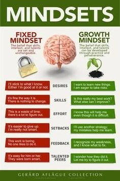 Fixed vs Growth Mindset Fixed Mindset can be changed. But Growth Mindset can also be changed . if positive growth mindset is not modeled and nurtured by the leader Growth Mindset Posters, Growth Vs Fixed Mindset, Growth Mindset Lessons, Growth Mindset Classroom, Change Mindset, Growth Mindset Activities, Success Mindset, Mental And Emotional Health, Critical Thinking Skills