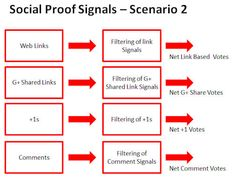 What everyone missed about #hummingbird » Social Signals & Link Signals Separately (+ more)