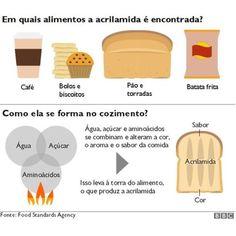 #Comer pão e batata torrados demais pode elevar risco de câncer, alertam cientistas - Globo.com: Globo.com Comer pão e batata torrados…