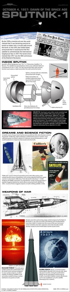 Sputnik: How the World's 1st Artificial Satellite Worked #Infographic