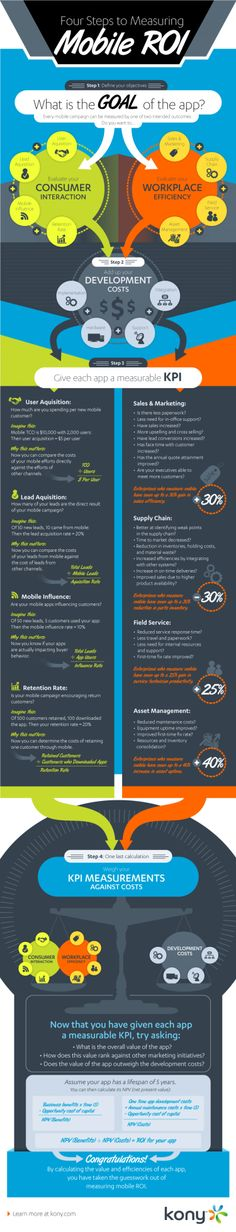 Four Steps to Measuring Mobile ROI #infographic