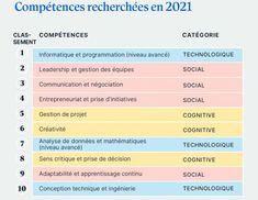 Quelles seront les compétences les plus recherchées en 2021 ? - BDM Leadership, Computer Science, Technology, Career Training, Entrepreneurship, Mathematical Analysis, Personal Development