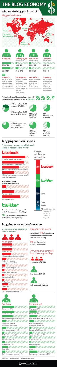 What Does it Mean For The Future of Blog Networks [+ #Infographic]