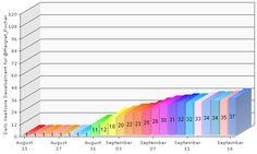 My latest XeeMe XeeScore report. It shows the daily score development on my XeeMe. See my entire social presence: http://xeeme.com/Margret_Fischer Get your own social presence tool: http://xeeme.com/?r=VFDm$FaZCox6