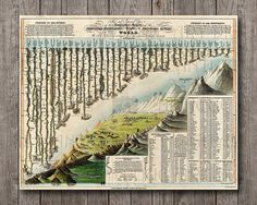Principal Mountains and Rivers Lengths in the World Vintage Map Chart from 1823 Digital Download Print Poster, Instant Old Art Wall decor