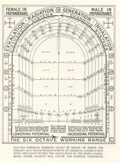 walter russell elctroc chemical integration chart