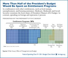 More than half of the President's budget would be spent on entitlement programs