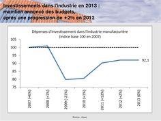 MEDEF Actu-Eco de la semaine du 4 au 8 février 2013 - Investissements dans l'industrie en 2013 : maintien annoncé des budgets, après une progression de +2% en 2012