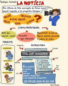 Catalan Language, Valencia, Homeschool, Letters, Teaching, Writing, Education, Children's Magazines, Tips