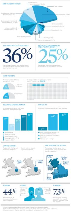 Barclays infographic gives the lowdown on what it's like to be an entrepreneur – from how much holiday you could expect in the first year, to the chances of business survival. Multimedia, Birth Rate, Business Events, Business Advice, Social Enterprise, Data Visualization, Starting A Business, Pinterest Marketing, What Is Like