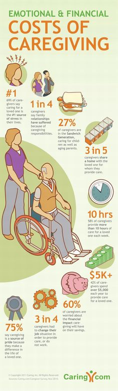 Infographic: The toll of caregiving #hcsm
