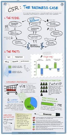 Blog Post: Cause Marketing | Business Cases [ROI] for Cause Marketing & CSR  -  The following two reports can be added to your strategic cause partnership ROI arsenal.  Each makes a business case for social investment, The Marketing Science Institute in the form of 4 specific experiments and the Case Foundation in the form of a handy and attractive infographic.  Use these to your advantage when pitching strategic cause partnerships!  www.ForMomentum.com