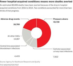 HHS says patient safety efforts have saved 87,000 lives, $20 billion