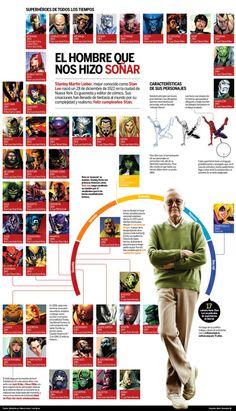 Stan Lee, by Mario Chumpitazi Marvel Comics, Marvel Comic Universe, Batman Universe, Marvel Comic Books, Comics Universe, Marvel Fan, Marvel Heroes, Marvel Cinematic Universe, Marvel Avengers