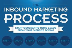 Accelerate Your Inbound Marketing