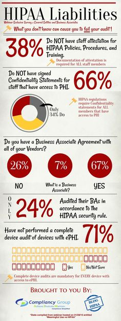 HIPAA Infographic- Is Your EHR Safe?