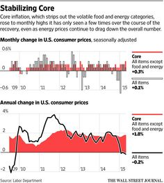 Janet Yellen: Fed on track to raise rates this year, but… http://on.wsj.com/1JRxKXW via @WSJ