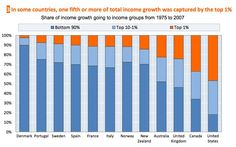 The chart above, from the Organization for Economic Co-operation and Development (OECD) using the World Top Incomes Database, shows how income gains between 1975 and 2007 were divvied up in 18 OECD countries for which the researchers had data. Nowhere did the rich benefit as much as in America.