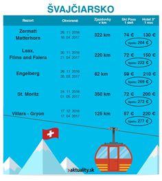 Najlacnejšia lyžovačka v Európe (prehľad)