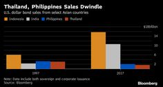 Thailand And Philippines Want No Part of Asia's Dollar Bond Boom - Bloomberg