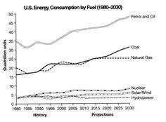 ielts-task-1-us-energy-consumption-line-graph.jpg (518×382)