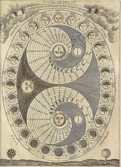 Image October 2009 Athanasius Kircher, from Ars Magna Lucis et Umbra