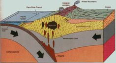 South American Plate | The passage of the Nazca Plate beneath the South American Plate ...
