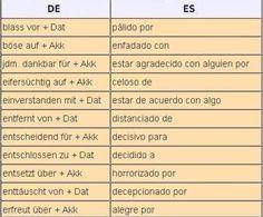 Verben + Präpositionen mit zwei Kasus (Dativ und Akkusativ)                                                                                                                                                     Mais