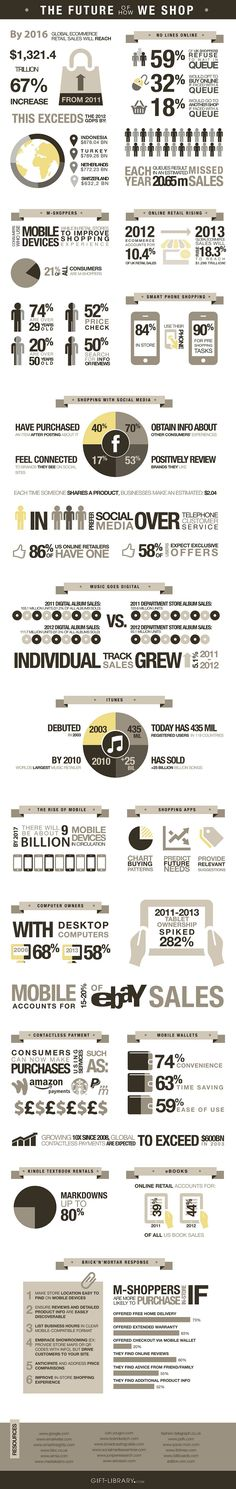 The Future of How We Shop - #infographic #eCommerce #retail