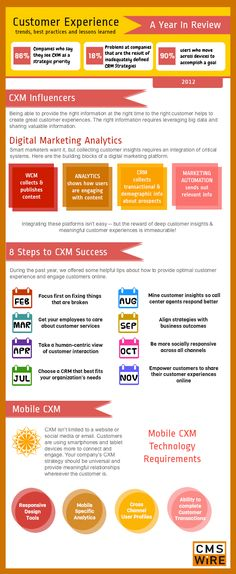 Customer Experience Best Practices - iNFOGRAPHiCs MANiA